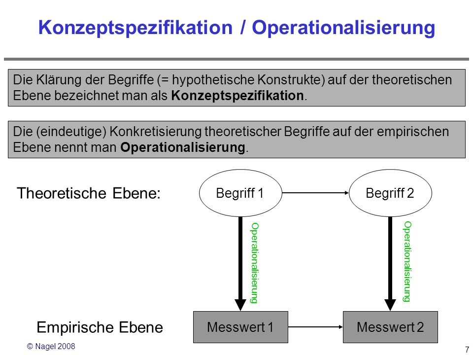 © Nagel 2008 7 Konzeptspezifikation / Operationalisierung Die (eindeutige) Konkretisierung theoretischer Begriffe auf der empirischen Ebene nennt man