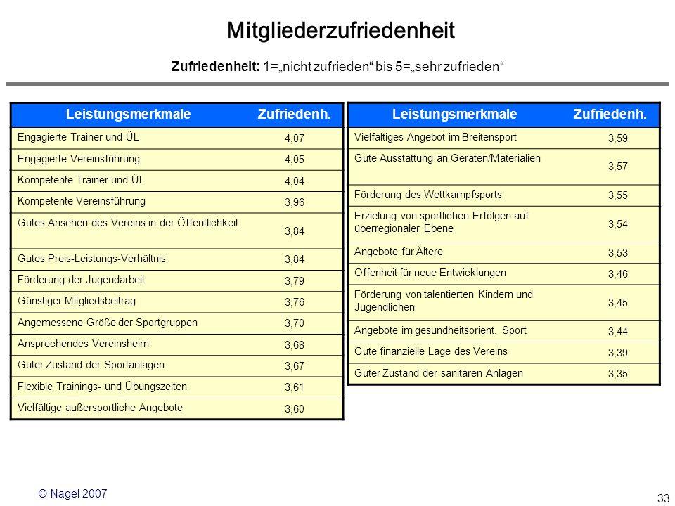 © Nagel 2007 33 Erfassung Mitgliederzufriedenheit Zufriedenheit: 1=nicht zufrieden bis 5=sehr zufrieden Mitgliederzufriedenheit LeistungsmerkmaleZufri