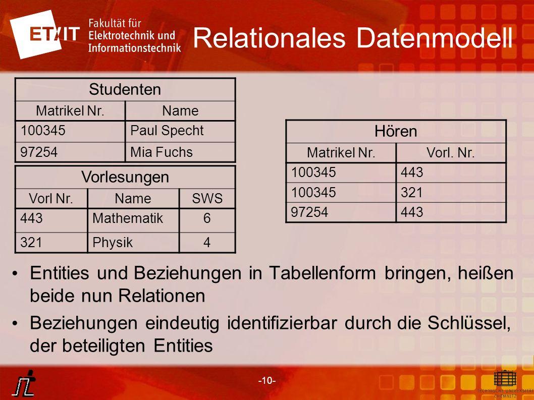 -10- Relationales Datenmodell Entities und Beziehungen in Tabellenform bringen, heißen beide nun Relationen Beziehungen eindeutig identifizierbar durc