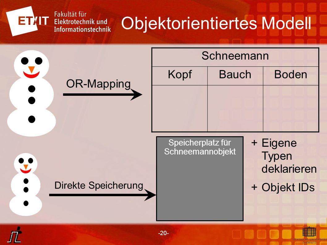 -20- Speicherplatz für Schneemannobjekt Objektorientiertes Modell OR-Mapping Schneemann KopfBauchBoden Direkte Speicherung + Eigene Typen deklarieren