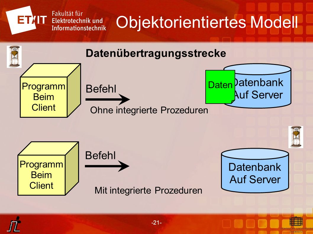 -21- Objektorientiertes Modell Datenbank Auf Server Programm Beim Client Datenübertragungsstrecke Daten Datenbank Auf Server Programm Beim Client Befe