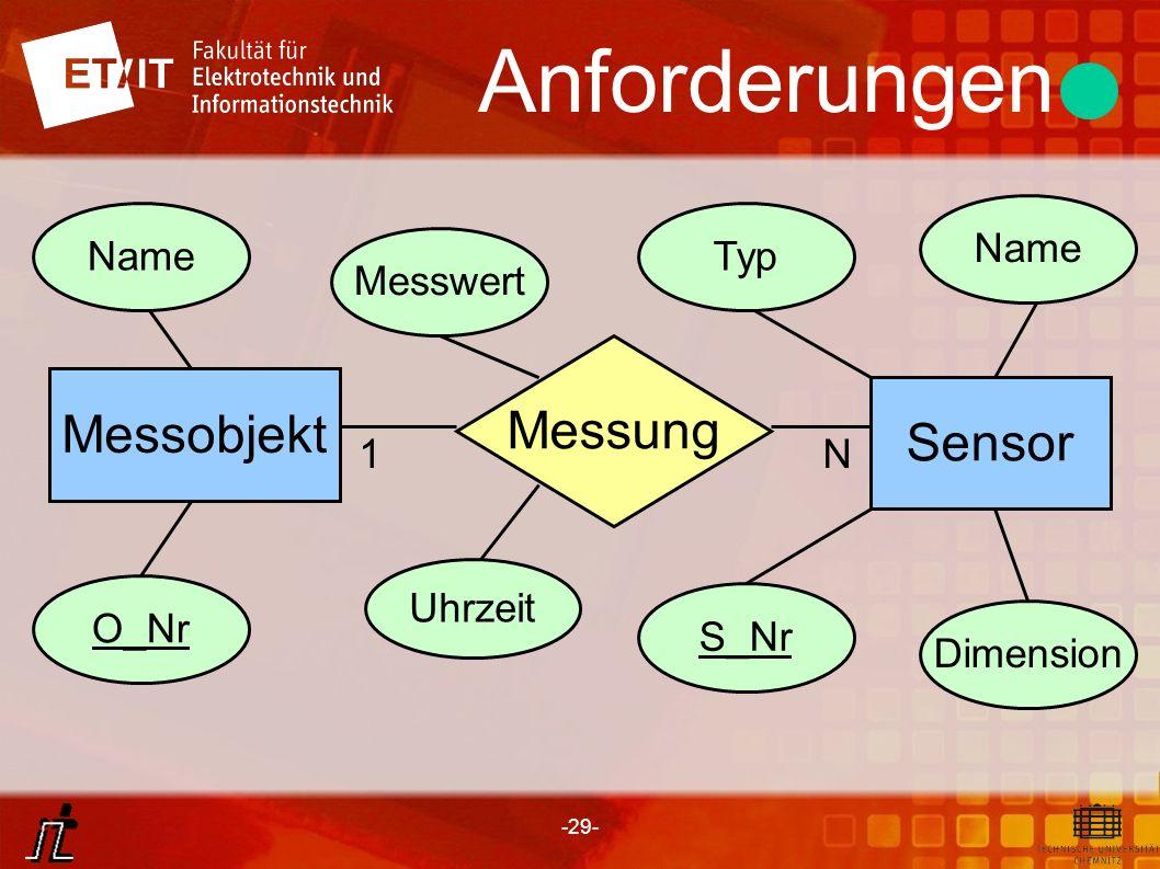 -29- Anforderungen Messobjekt Sensor Messung Uhrzeit Messwert Name O_Nr Name Dimension Typ S_Nr 1N