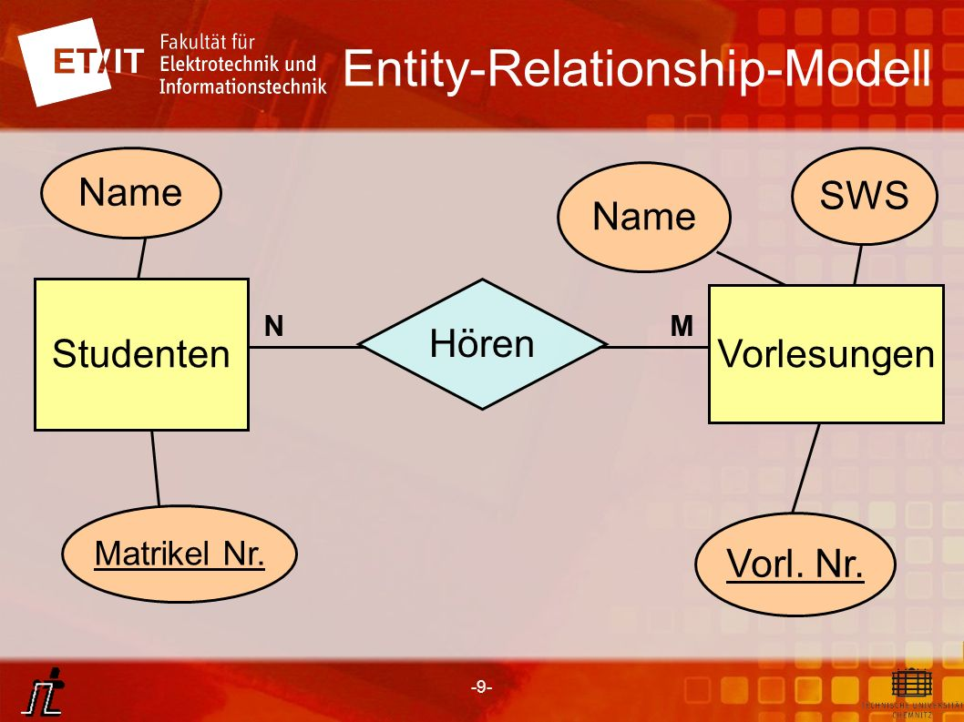 -9- Entity-Relationship-Modell Hören Studenten Vorlesungen Name Matrikel Nr. Name SWS Vorl. Nr. MN