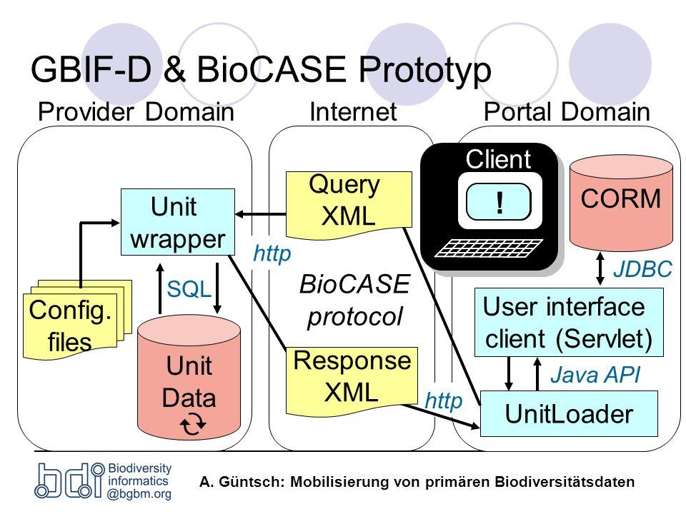 A. Güntsch: Mobilisierung von primären Biodiversitätsdaten Internet Unit Data Provider Domain GBIF-D & BioCASE Prototyp Config. files BioCASE protocol