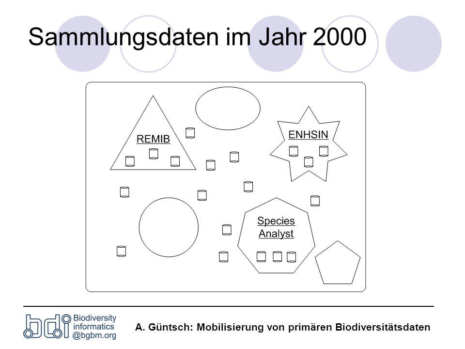 A. Güntsch: Mobilisierung von primären Biodiversitätsdaten Sammlungsdaten im Jahr 2000