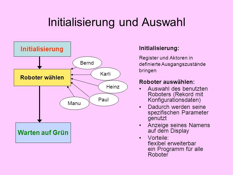 Initialisierung und Auswahl Initialisierung Roboter wählen Bernd Karli Heinz Paul Manu Warten auf Grün Initialisierung: Register und Aktoren in defini