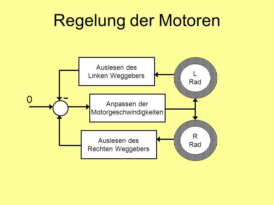 Roboterspezifische Bahnkorrektur Auslesen der Weginkremente Wenn Weginkremente ein Vielfaches vom Korrekturintervall T sind und innerhalb dieses Intervalls noch nicht korrigiert wurde, dann addiere/subtrahiere einen Korrekturwert Δ zu/von den bisher gezählten Weginkrementen und lade Weggeber mit neuem Wert Der Regler beschleunigt/bremst das korrigierte Rad in den nächsten Schleifendurchläufen, und korrigiert so den Kurvenverlauf Merke, das in dem Intervall korrigiert wurde (Merkvariabel) Wenn Weginkremente kein Vielfaches vom Korrigierintervall sind, dann lösche Merkvariabel