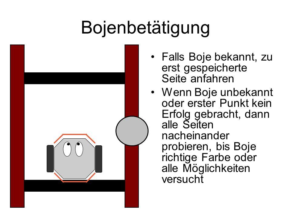 Bojenbetätigung Falls Boje bekannt, zu erst gespeicherte Seite anfahren Wenn Boje unbekannt oder erster Punkt kein Erfolg gebracht, dann alle Seiten nacheinander probieren, bis Boje richtige Farbe oder alle Möglichkeiten versucht