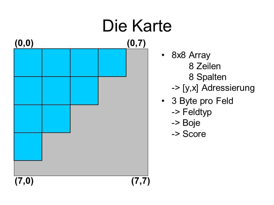 Die Karte 8x8 Array 8 Zeilen 8 Spalten -> [y,x] Adressierung 3 Byte pro Feld -> Feldtyp -> Boje -> Score (0,0)(0,7) (7,0)(7,7)