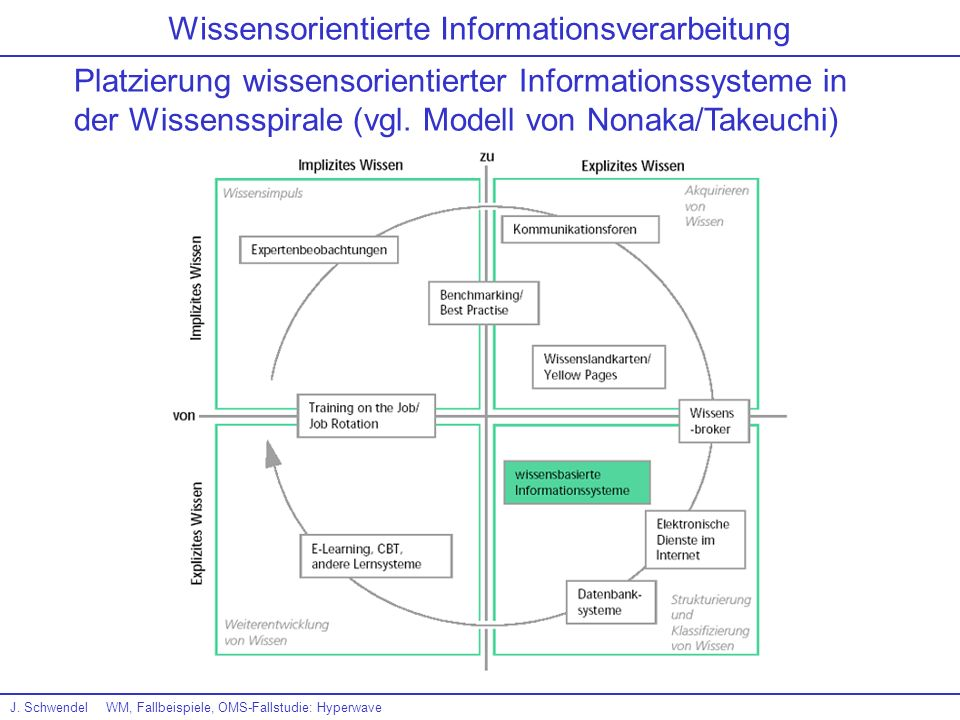 J.SchwendelWM, Fallbeispiele, OMS-Fallstudie: Hyperwave Konfiguration: 4.