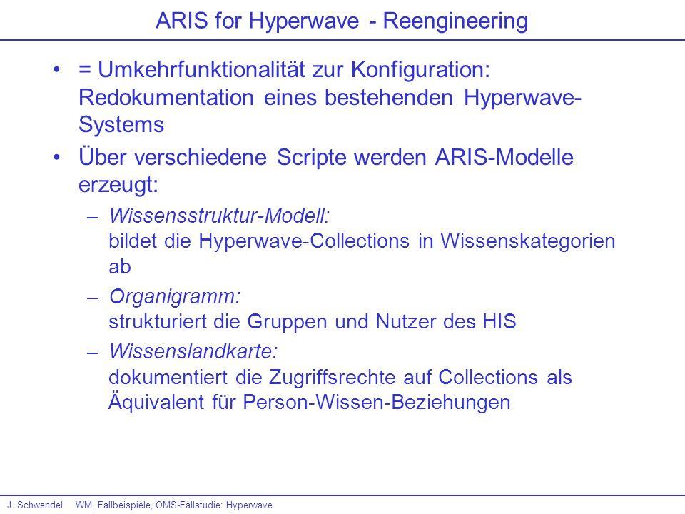 J. SchwendelWM, Fallbeispiele, OMS-Fallstudie: Hyperwave ARIS for Hyperwave - Reengineering = Umkehrfunktionalität zur Konfiguration: Redokumentation