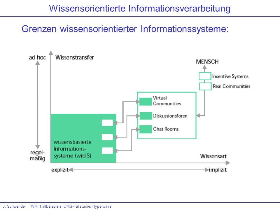 J. SchwendelWM, Fallbeispiele, OMS-Fallstudie: Hyperwave Wissensorientierte Informationsverarbeitung Grenzen wissensorientierter Informationssysteme: