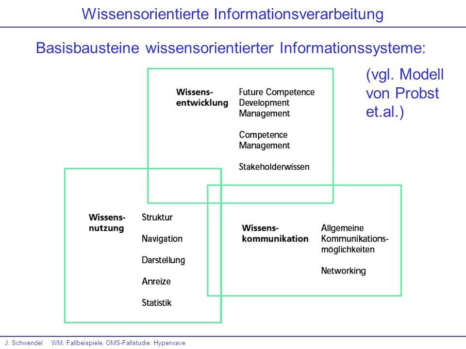 J. SchwendelWM, Fallbeispiele, OMS-Fallstudie: Hyperwave Wissensorientierte Informationsverarbeitung Basisbausteine wissensorientierter Informationssy