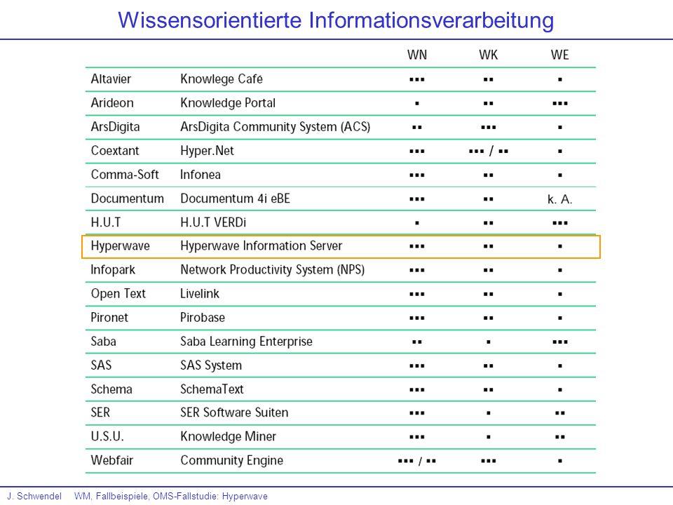 J. SchwendelWM, Fallbeispiele, OMS-Fallstudie: Hyperwave Wissensorientierte Informationsverarbeitung