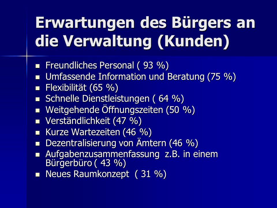 Erwartungen des Bürgers an die Verwaltung (Kunden) Freundliches Personal ( 93 %) Freundliches Personal ( 93 %) Umfassende Information und Beratung (75