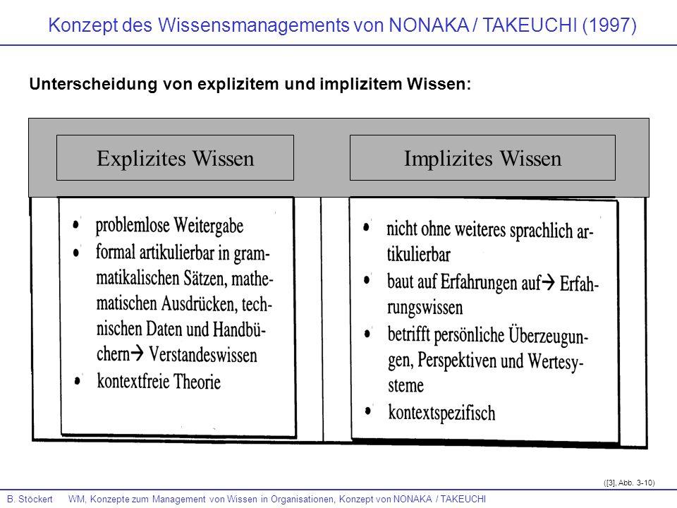 B. Stöckert WM, Konzepte zum Management von Wissen in Organisationen, Konzept von NONAKA / TAKEUCHI Unterscheidung von explizitem und implizitem Wisse
