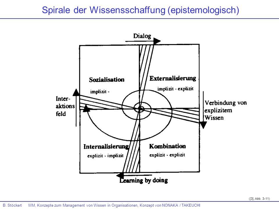 B. Stöckert WM, Konzepte zum Management von Wissen in Organisationen, Konzept von NONAKA / TAKEUCHI ([3], Abb. 3-11) Spirale der Wissensschaffung (epi