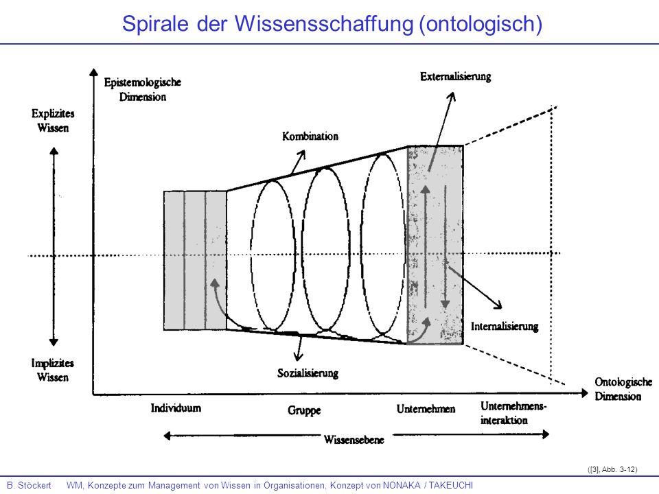 B. Stöckert WM, Konzepte zum Management von Wissen in Organisationen, Konzept von NONAKA / TAKEUCHI Spirale der Wissensschaffung (ontologisch) ([3], A