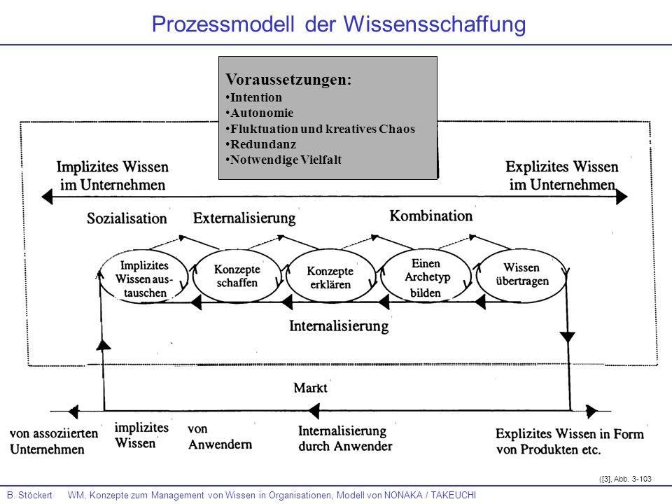 B. Stöckert WM, Konzepte zum Management von Wissen in Organisationen, Modell von NONAKA / TAKEUCHI Prozessmodell der Wissensschaffung Voraussetzungen: