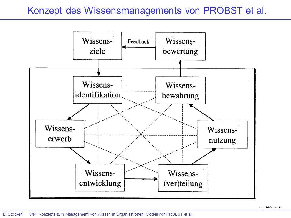 B. Stöckert WM, Konzepte zum Management von Wissen in Organisationen, Modell von PROBST et al. Konzept des Wissensmanagements von PROBST et al. ([3],