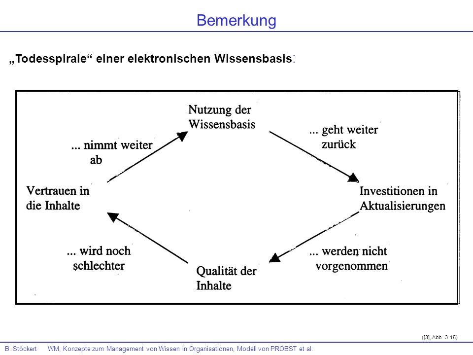B. Stöckert WM, Konzepte zum Management von Wissen in Organisationen, Modell von PROBST et al. Todesspirale einer elektronischen Wissensbasis : ([3],