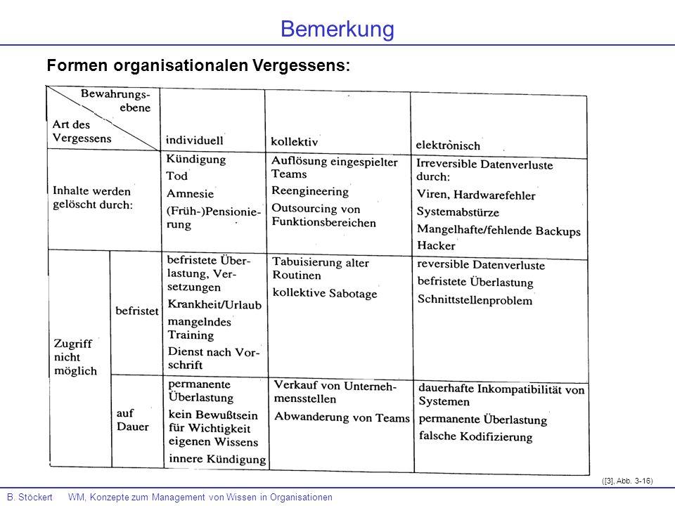 B. Stöckert WM, Konzepte zum Management von Wissen in Organisationen ([3], Abb. 3-16) Bemerkung Formen organisationalen Vergessens: