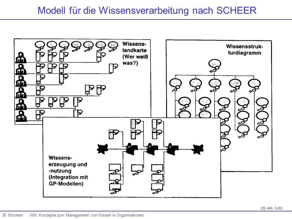 B. Stöckert WM, Konzepte zum Management von Wissen in Organisationen Modell für die Wissensverarbeitung nach SCHEER ([3], Abb. 3-20)