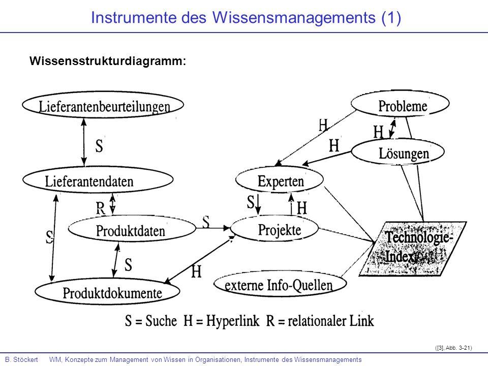 B. Stöckert WM, Konzepte zum Management von Wissen in Organisationen, Instrumente des Wissensmanagements Instrumente des Wissensmanagements (1) ([3],