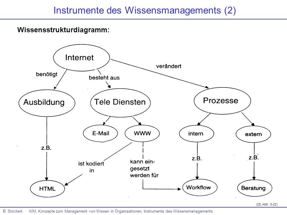B. Stöckert WM, Konzepte zum Management von Wissen in Organisationen, Instrumente des Wissensmanagements ([3], Abb. 3-22) Instrumente des Wissensmanag