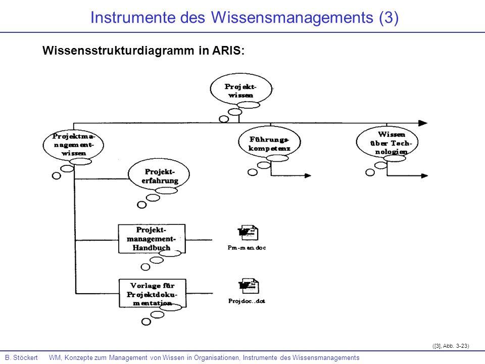 B. Stöckert WM, Konzepte zum Management von Wissen in Organisationen, Instrumente des Wissensmanagements ([3], Abb. 3-23) Instrumente des Wissensmanag