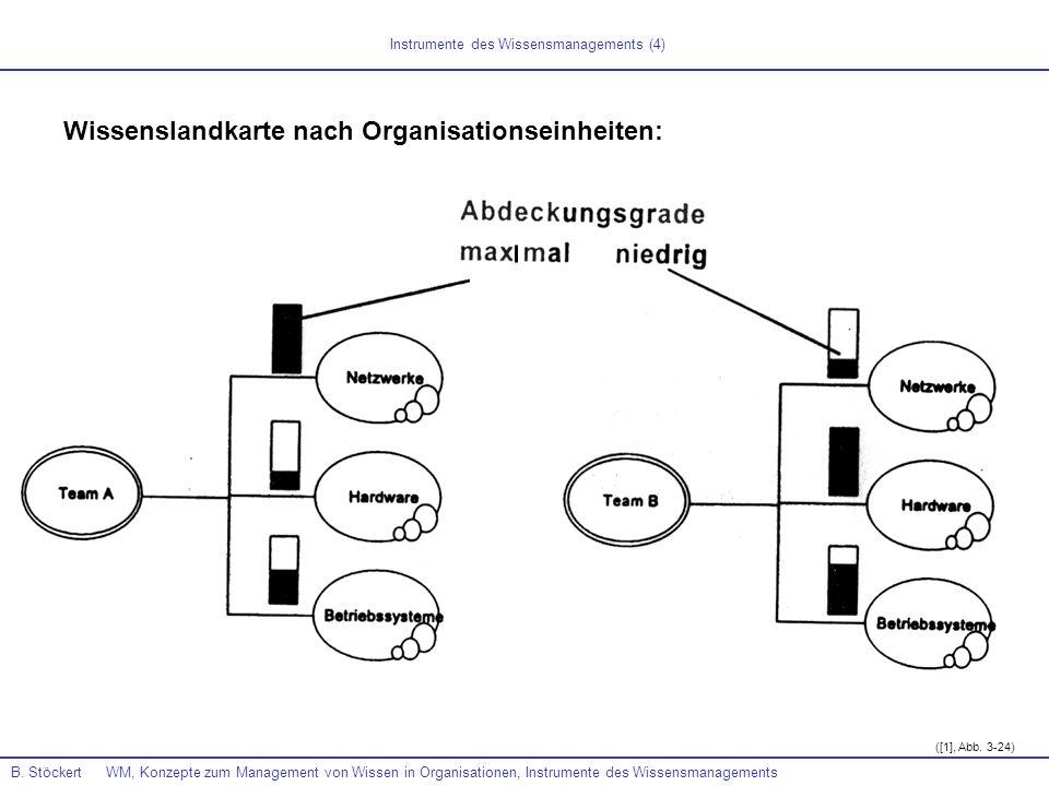 B. Stöckert WM, Konzepte zum Management von Wissen in Organisationen, Instrumente des Wissensmanagements ([1], Abb. 3-24) Instrumente des Wissensmanag