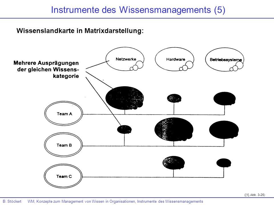 B. Stöckert WM, Konzepte zum Management von Wissen in Organisationen, Instrumente des Wissensmanagements ([1], Abb. 3-25) Instrumente des Wissensmanag