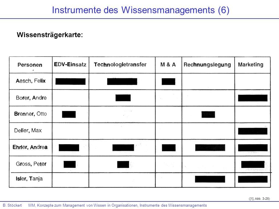 B. Stöckert WM, Konzepte zum Management von Wissen in Organisationen, Instrumente des Wissensmanagements ([1], Abb. 3-26) Instrumente des Wissensmanag