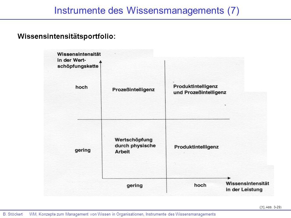 B. Stöckert WM, Konzepte zum Management von Wissen in Organisationen, Instrumente des Wissensmanagements ([1], Abb. 3-29) Instrumente des Wissensmanag
