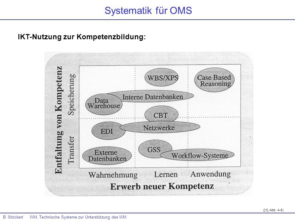 ([1], Abb. 4-8) Systematik für OMS IKT-Nutzung zur Kompetenzbildung: B. Stöckert WM, Technische Systeme zur Unterstützung des WM