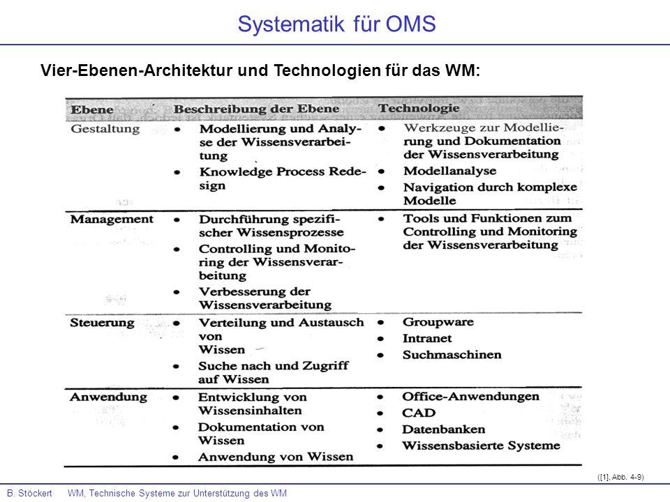 ([1], Abb. 4-9) Vier-Ebenen-Architektur und Technologien für das WM: B. Stöckert WM, Technische Systeme zur Unterstützung des WM Systematik für OMS