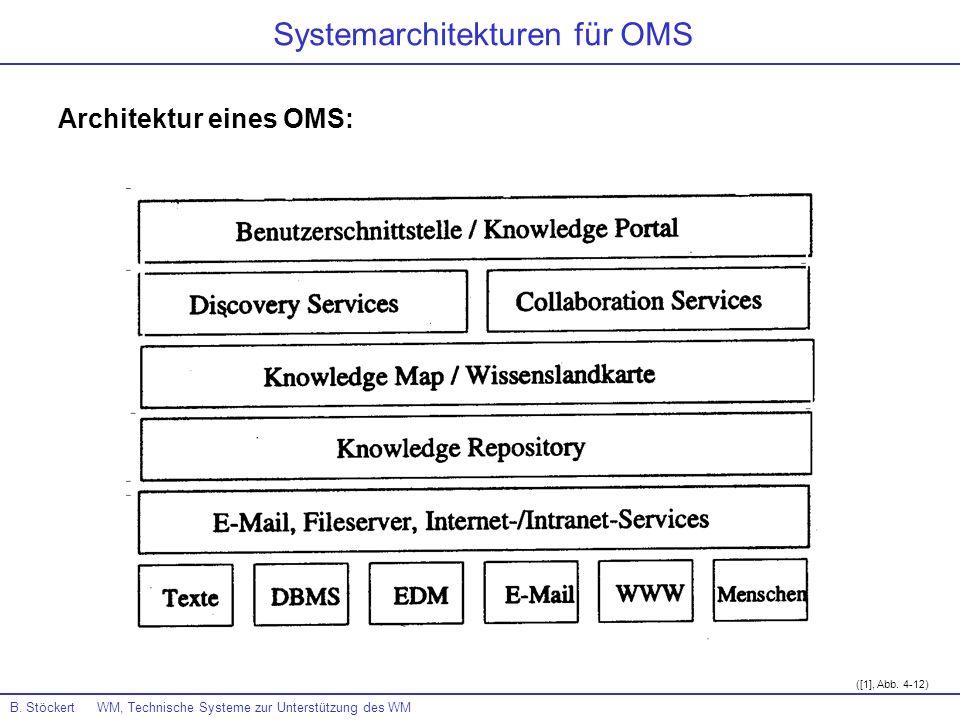 Architektur eines OMS: B. Stöckert WM, Technische Systeme zur Unterstützung des WM Systemarchitekturen für OMS ([1], Abb. 4-12)