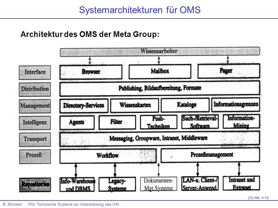Architektur des OMS der Meta Group: B. Stöckert WM, Technische Systeme zur Unterstützung des WM Systemarchitekturen für OMS ([1], Abb. 4-13)