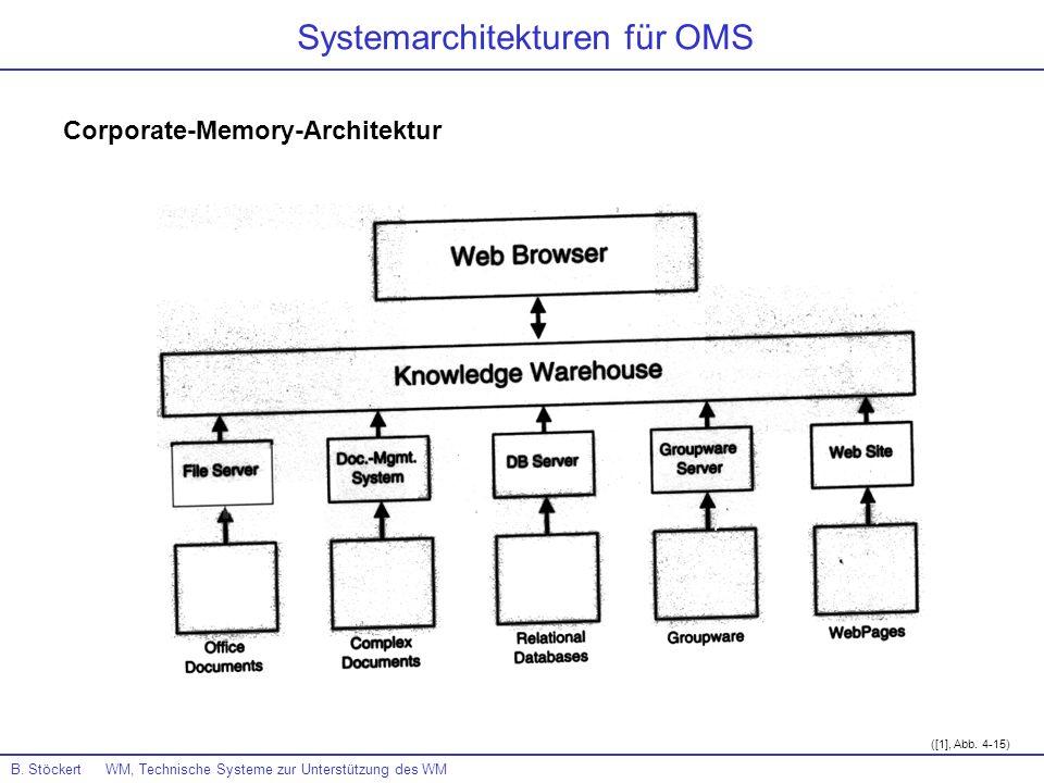 Corporate-Memory-Architektur B. Stöckert WM, Technische Systeme zur Unterstützung des WM Systemarchitekturen für OMS ([1], Abb. 4-15)