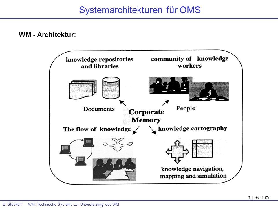 WM - Architektur: B. Stöckert WM, Technische Systeme zur Unterstützung des WM Systemarchitekturen für OMS ([1], Abb. 4-17)