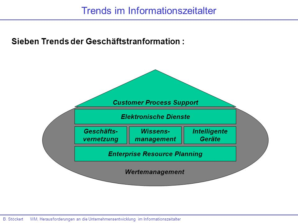 Sieben Trends der Geschäftstranformation : B. Stöckert WM, Herausforderungen an die Unternehmensentwicklung im Informationszeitalter Trends im Informa
