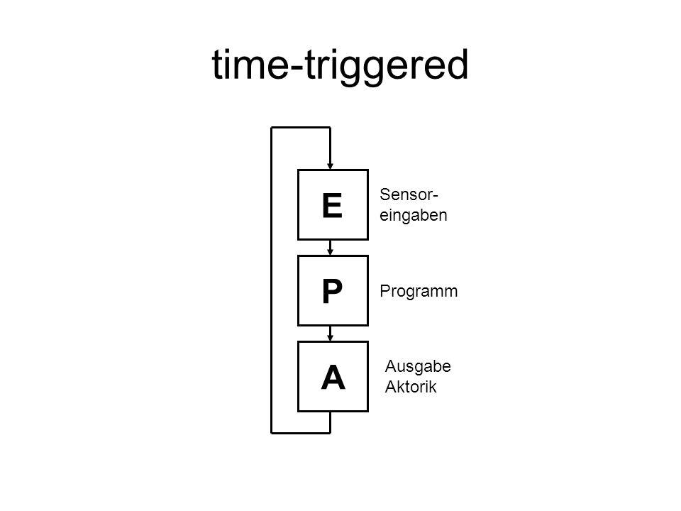 time-triggered E P A Sensor- eingaben Programm Ausgabe Aktorik