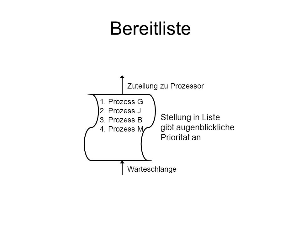 Bereitliste 1. Prozess G2. Prozess J3. Prozess B4. Prozess M Stellung in Liste gibt augenblickliche Priorität an Zuteilung zu Prozessor Warteschlange