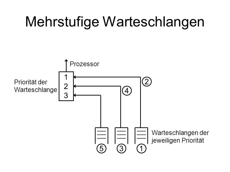 Mehrstufige Warteschlangen 123123 Priorität der Warteschlange Prozessor Warteschlangen der jeweiligen Priorität 531 2 4