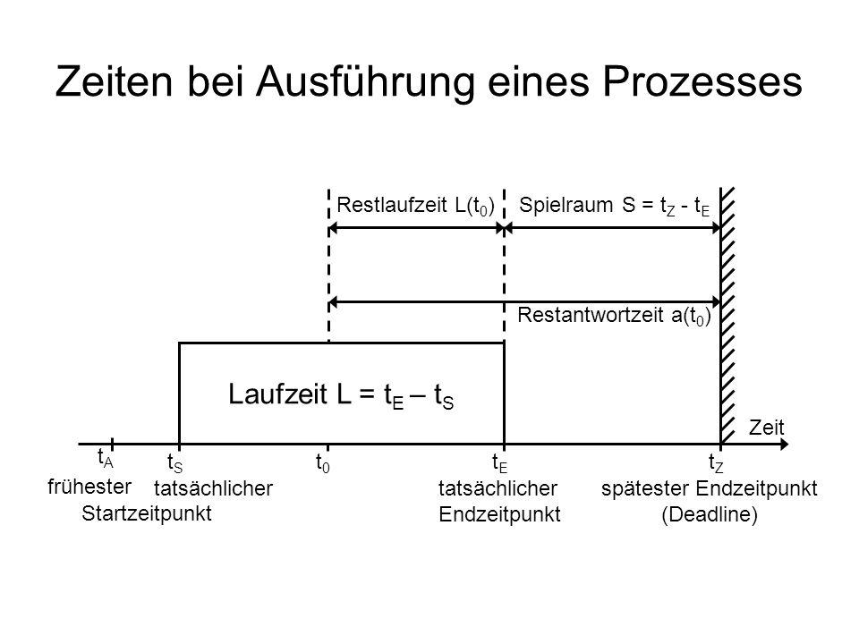 Zeiten bei Ausführung eines Prozesses Laufzeit L = t E – t S Restlaufzeit L(t 0 ) Restantwortzeit a(t 0 ) Spielraum S = t Z - t E tAtA tStS t0t0 tEtE