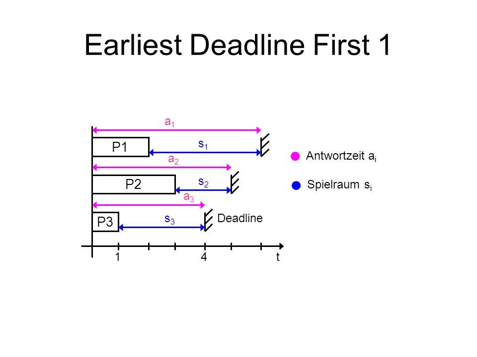 Earliest Deadline First 1 P3 P2 P1 a1a1 a2a2 a3a3 s1s1 s2s2 s3s3 14t Antwortzeit a i Spielraum s i Deadline
