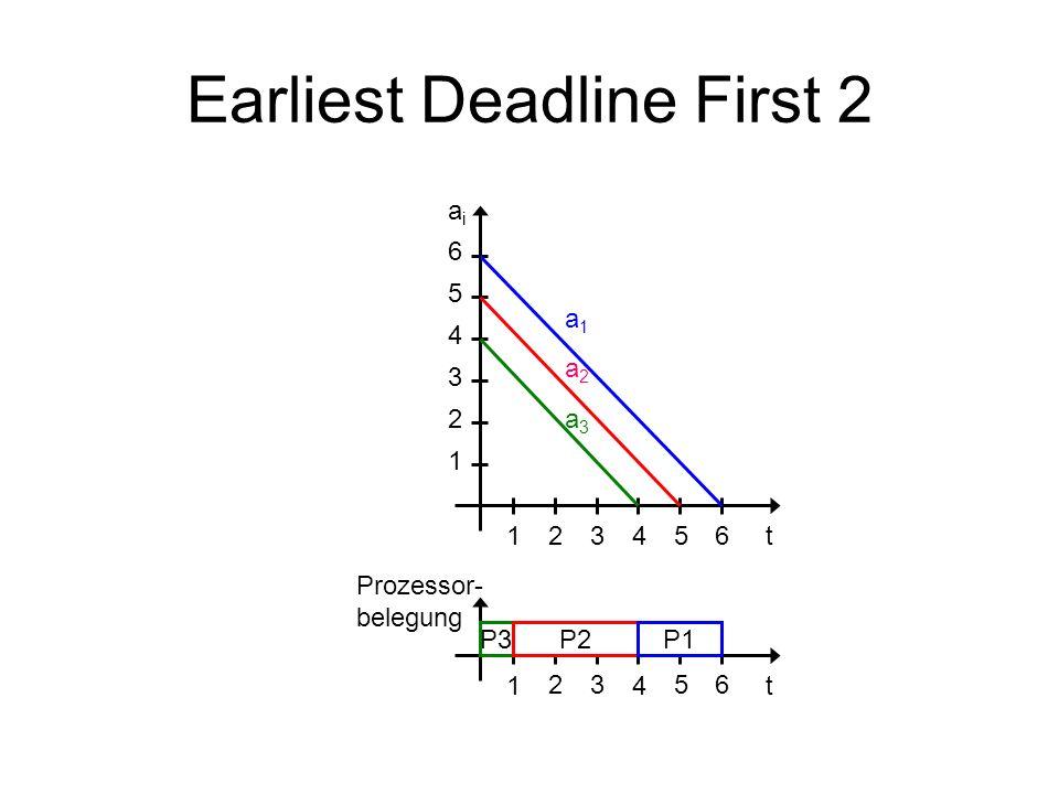 Earliest Deadline First 2 14t 1 4 2 3 5 6 2356 a1a1 a2a2 a3a3 14t 2356 aiai Prozessor- belegung P3P2P1