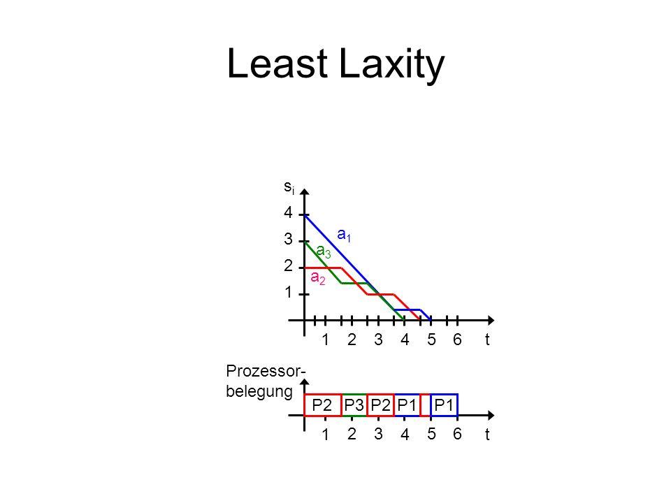 Least Laxity 14t 1 4 2 3 2356 a1a1 a2a2 a3a3 14t 2356 sisi Prozessor- belegung P3P2P1P2P1