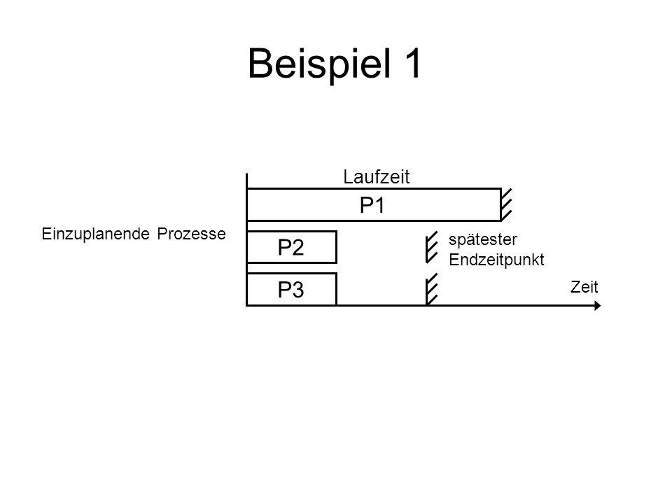 Beispiel 1 P3 P2 P1 Laufzeit spätester Endzeitpunkt Zeit Einzuplanende Prozesse