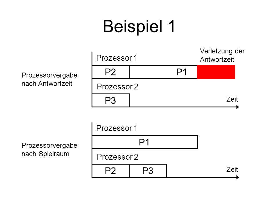 Beispiel 1 P3 P2P1 Zeit Prozessor 1 Prozessor 2 Verletzung der Antwortzeit Prozessorvergabe nach Antwortzeit P3 P2 P1 Zeit Prozessor 1 Prozessor 2 Pro